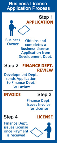 Business License Application Process
