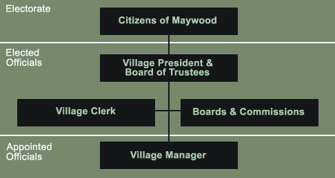 Village of Maywood Ord Charg